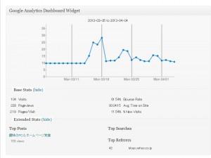 アクセス解析プラグインGoogle Analytics Dashboard